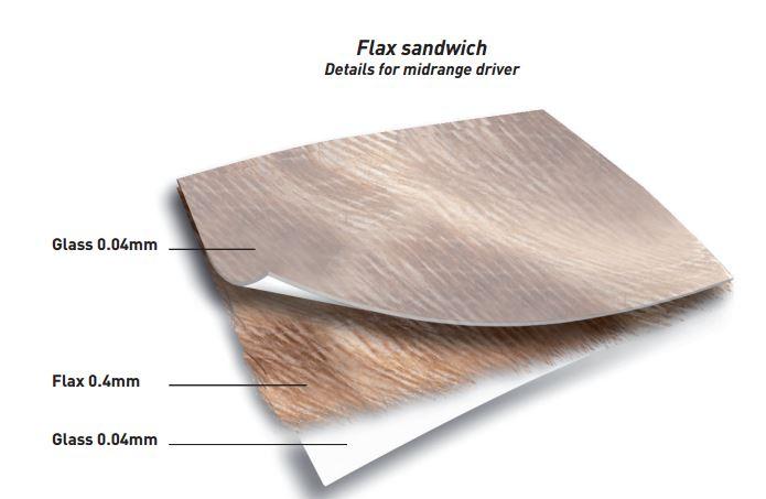 flax sandwich