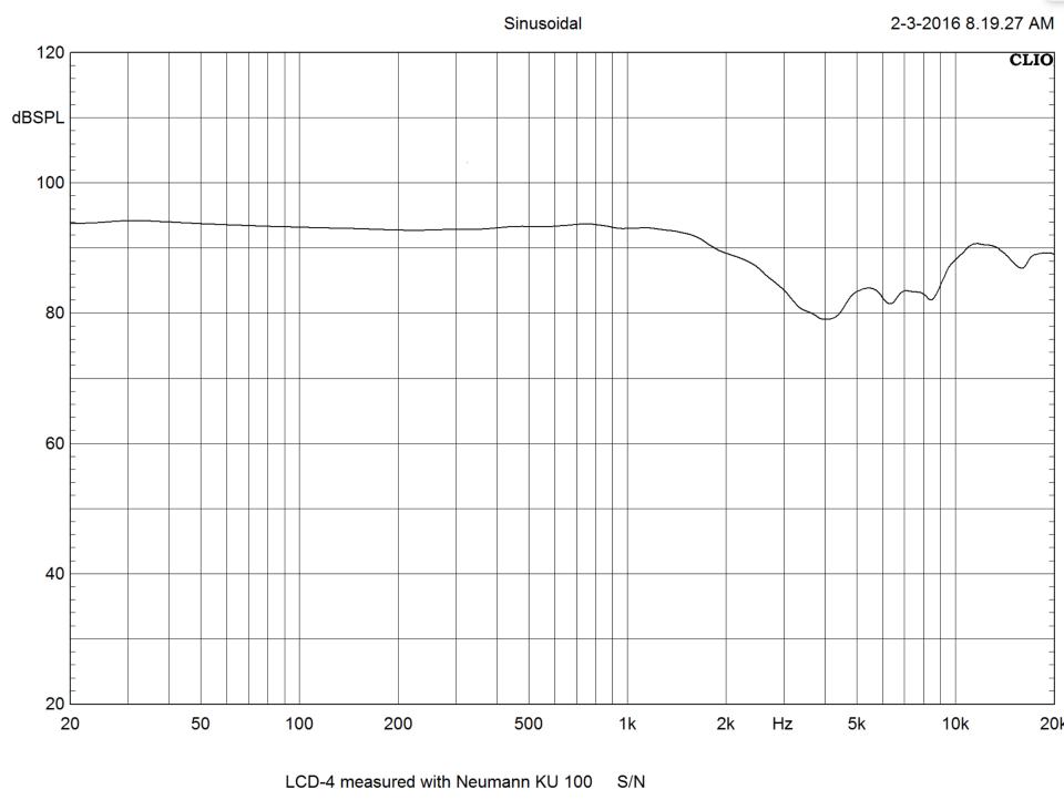 Audeze LCD-4 Grapgh